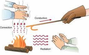 انتقال حرارت (Heat transfer)
